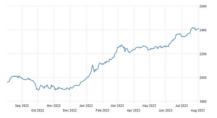 Croatia Stock Market (CROBEX)