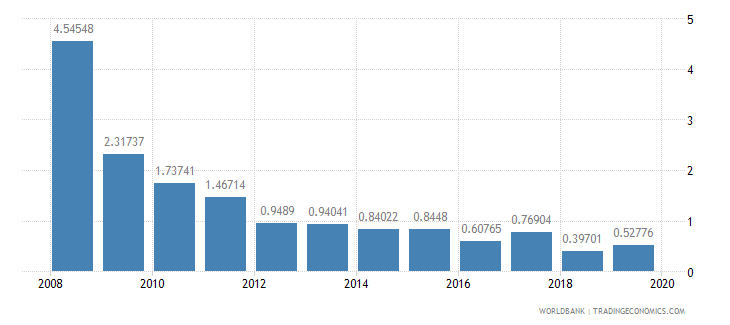 croatia stocks traded total value percent of gdp wb data