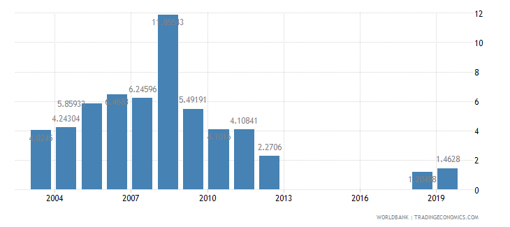 croatia stocks traded turnover ratio percent wb data