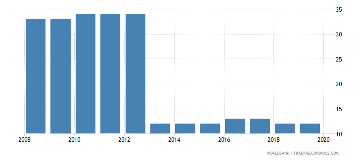 croatia tax payments number wb data