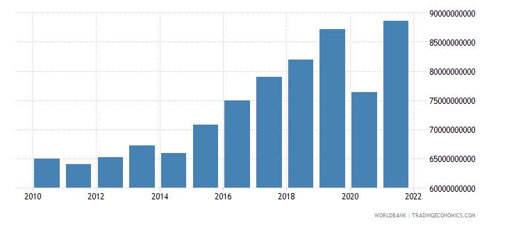 croatia tax revenue current lcu wb data