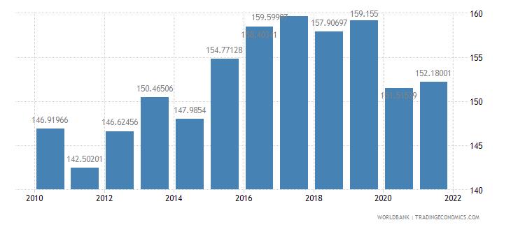 croatia tax revenue percent of gdp wb data