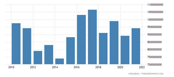 croatia taxes on income profits and capital gains current lcu wb data