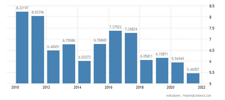 croatia taxes on income profits and capital gains percent of revenue wb data