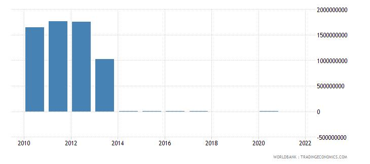croatia taxes on international trade current lcu wb data
