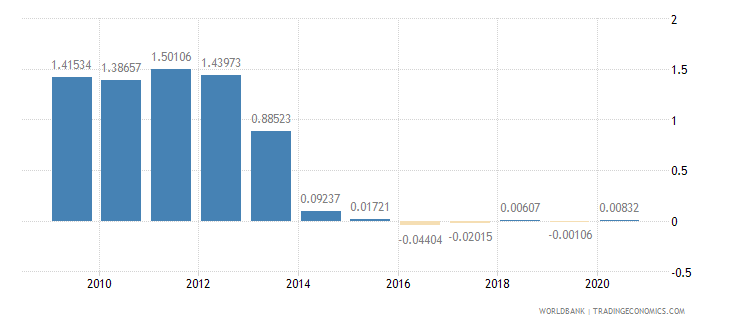 croatia taxes on international trade percent of revenue wb data