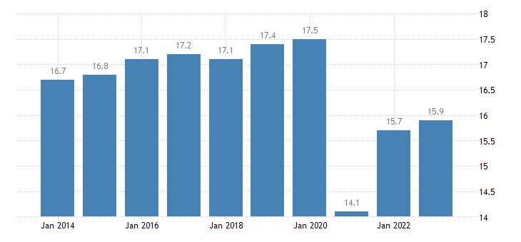 croatia taxes on production imports less subsidies eurostat data