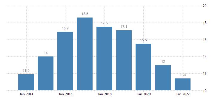 croatia temporary employees eurostat data