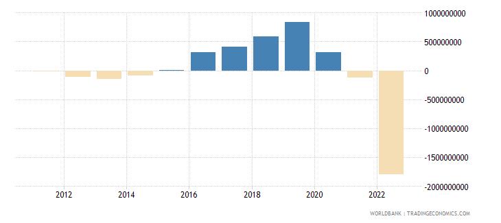 croatia terms of trade adjustment constant lcu wb data