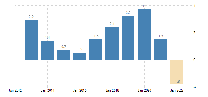 croatia terms of trade exports of goods services eurostat data