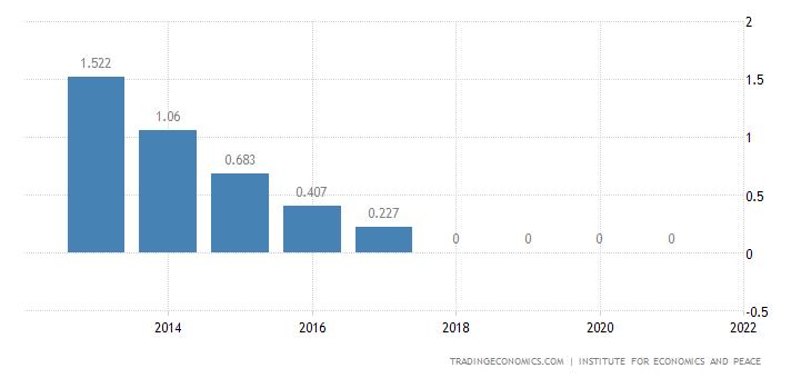 Croatia Terrorism Index