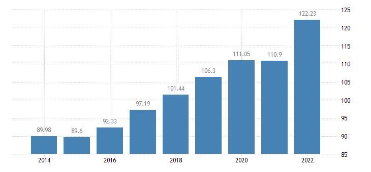 croatia the real gross disposable income of households per capita idx 2008 eurostat data