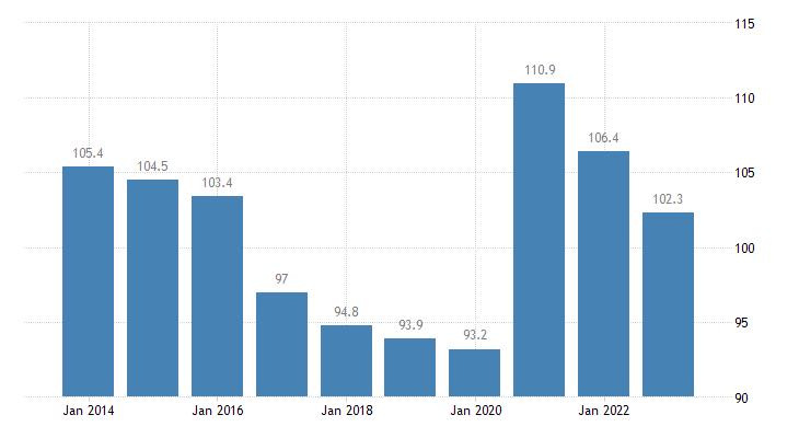 croatia total financial sector liabilities currency deposits eurostat data