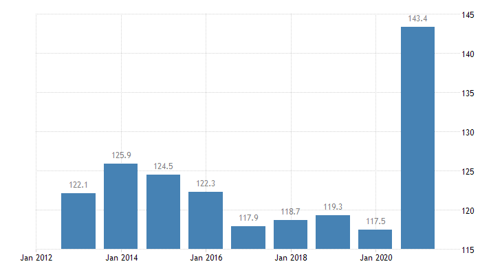 croatia total financial sector liabilities currency deposits non consolidated eurostat data