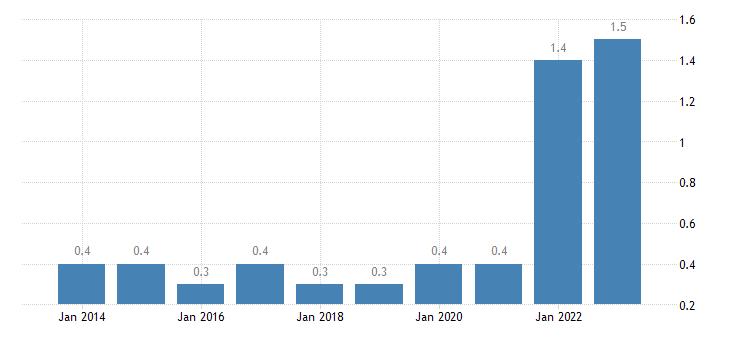 croatia total financial sector liabilities debt securities eurostat data