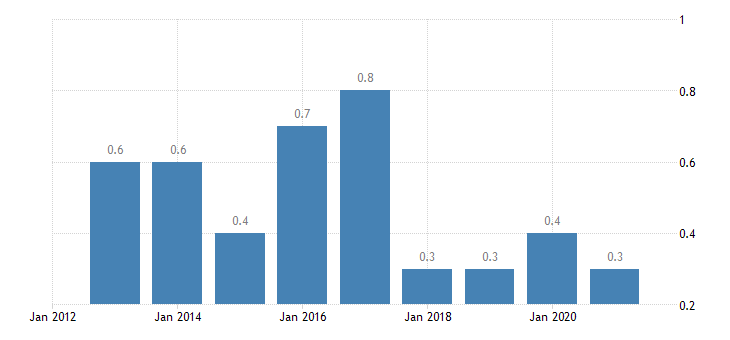 croatia total financial sector liabilities financial derivatives employee stock options eurostat data