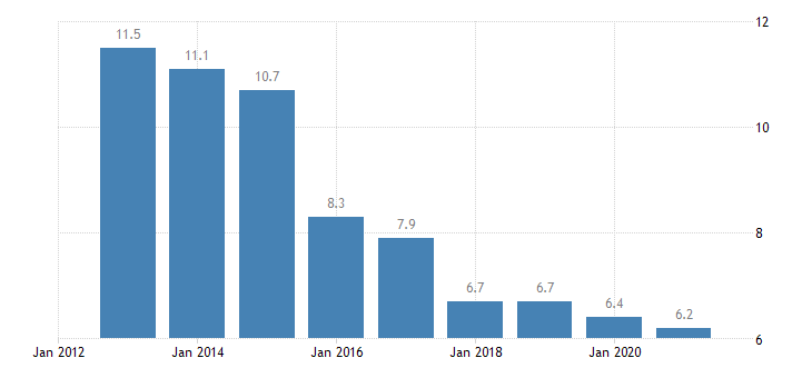 croatia total financial sector liabilities loans eurostat data