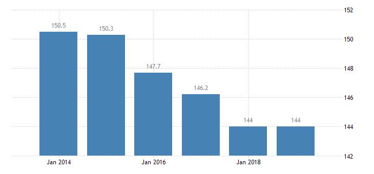 croatia total financial sector liabilities monetary financial institutions eurostat data