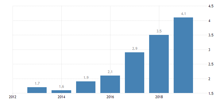 croatia total financial sector liabilities non mmf investment funds eurostat data