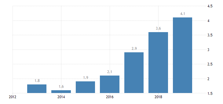 croatia total financial sector liabilities non mmf investment funds non consolidated eurostat data