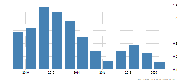 croatia total natural resources rents percent of gdp wb data