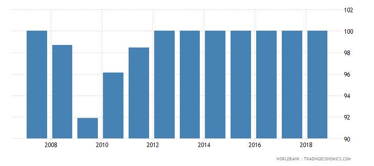 croatia total net enrolment rate primary female percent wb data