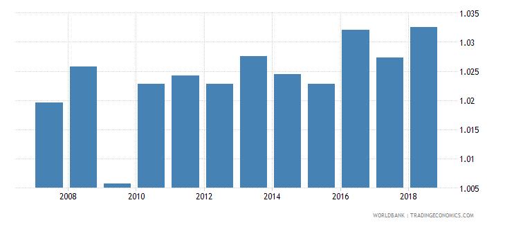 croatia total net enrolment rate primary gender parity index gpi wb data