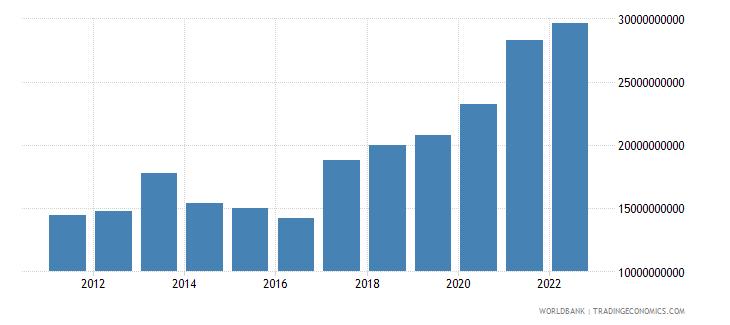 croatia total reserves minus gold us dollar wb data