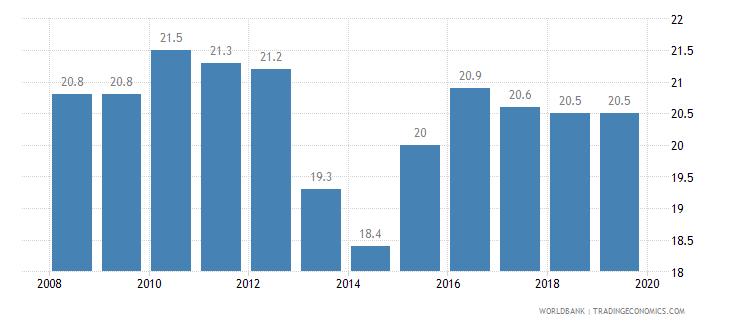 croatia total tax rate percent of profit wb data