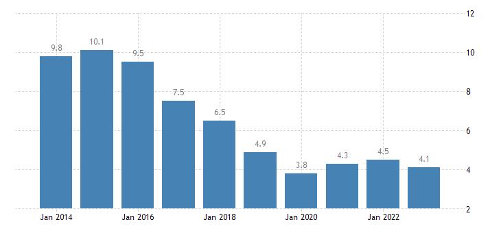 croatia total unemployment rate eurostat data