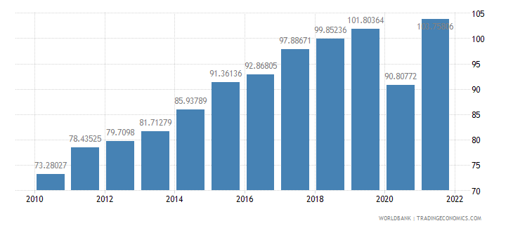 croatia trade percent of gdp wb data