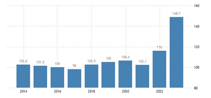 croatia trade unit value indices export unit value idx 2015 100 eurostat data