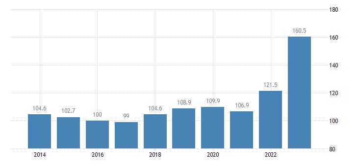 croatia trade unit value indices import unit value idx 2015 100 eurostat data