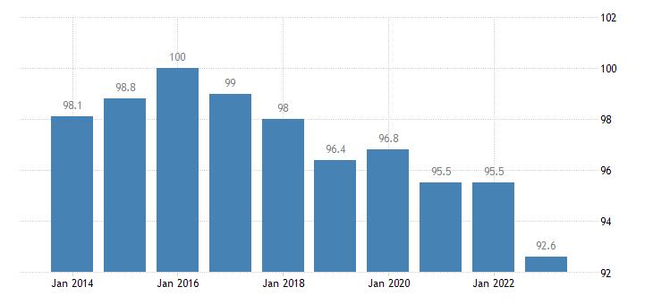 croatia trade unit value indices terms of trade export import eurostat data