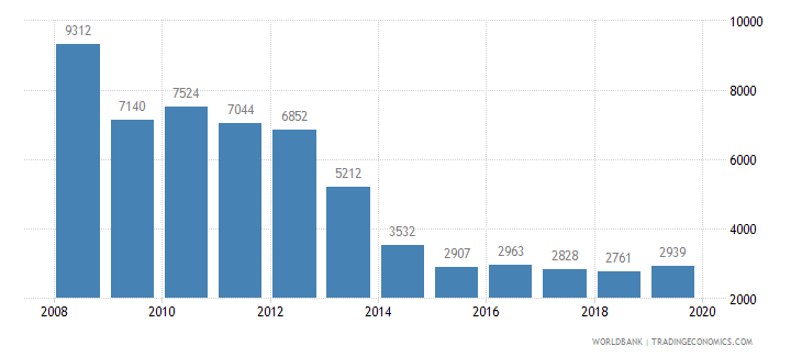 croatia trademark applications total wb data