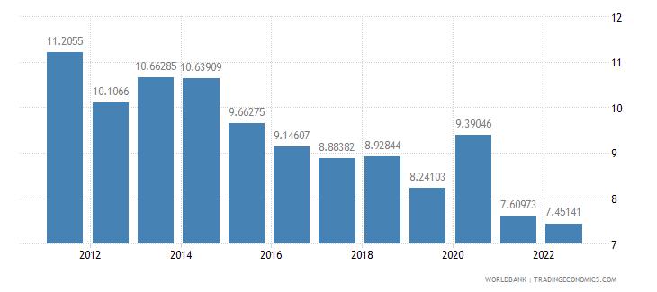 croatia transport services percent of service exports bop wb data