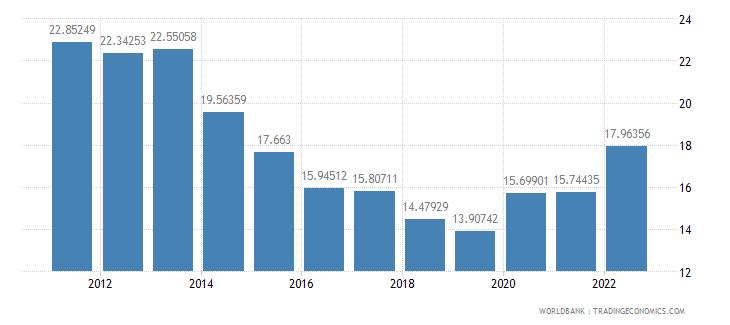 croatia transport services percent of service imports bop wb data