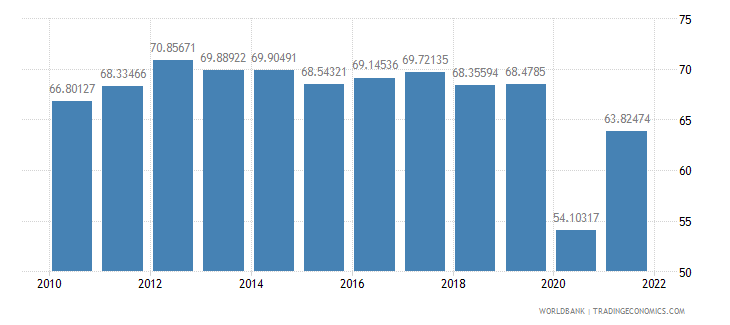 croatia travel services percent of commercial service exports wb data