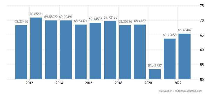croatia travel services percent of service exports bop wb data