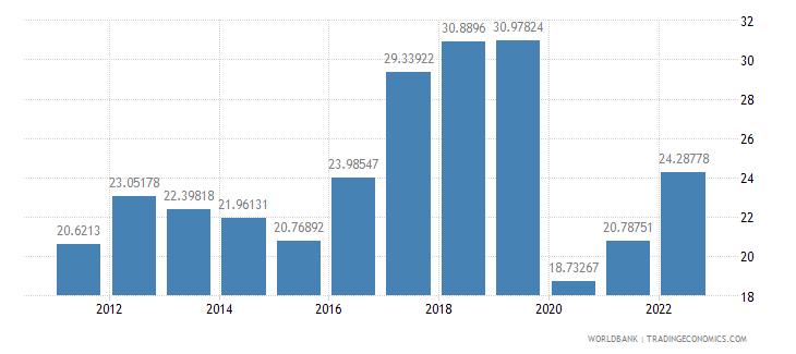 croatia travel services percent of service imports bop wb data