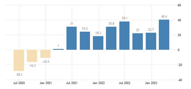 croatia turnover in services eurostat data