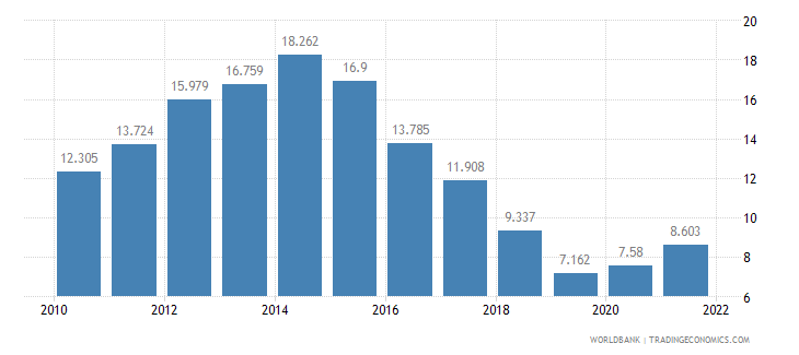 croatia unemployment female percent of female labor force wb data