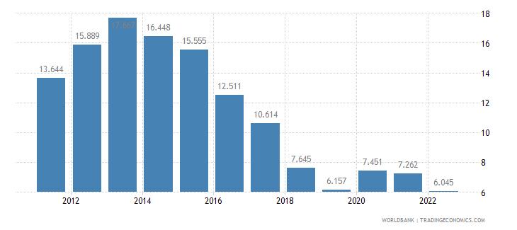 croatia unemployment male percent of male labor force wb data