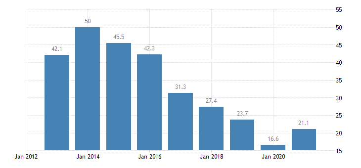 croatia unemployment rate all isced 2011 levels from 15 to 24 years eurostat data