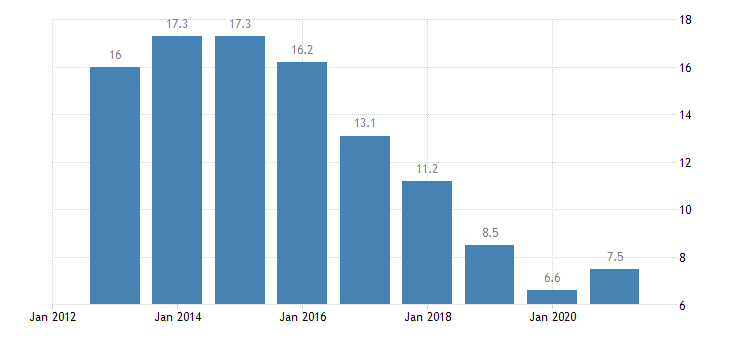 croatia unemployment rate from 15 to 74 years eurostat data