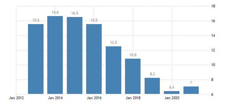 croatia unemployment rate from 20 to 64 years eurostat data
