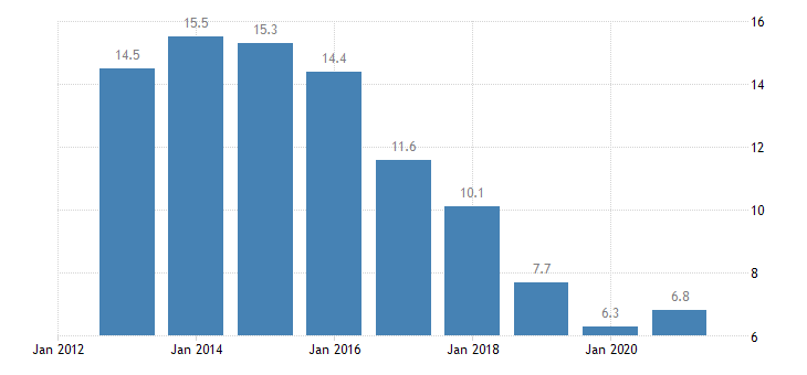 croatia unemployment rate from 25 to 54 years eurostat data
