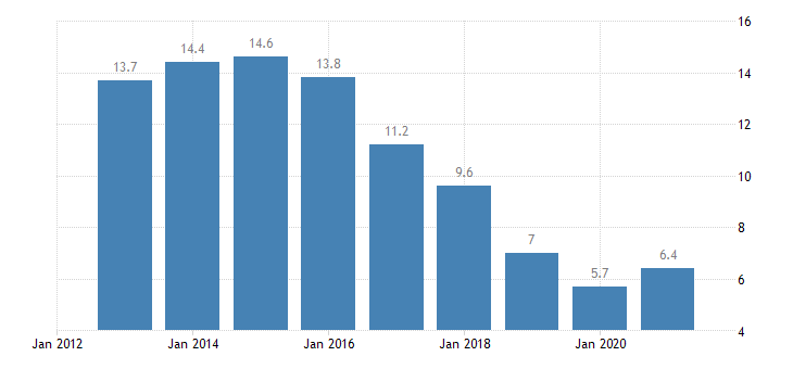 croatia unemployment rate from 25 to 74 years eurostat data