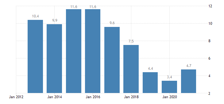 croatia unemployment rate from 55 to 64 years eurostat data