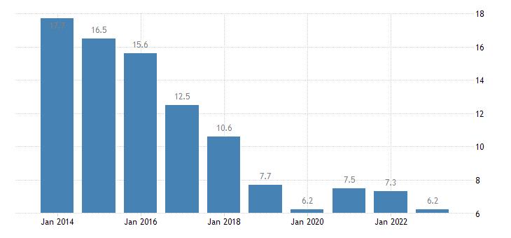 croatia unemployment rate males eurostat data